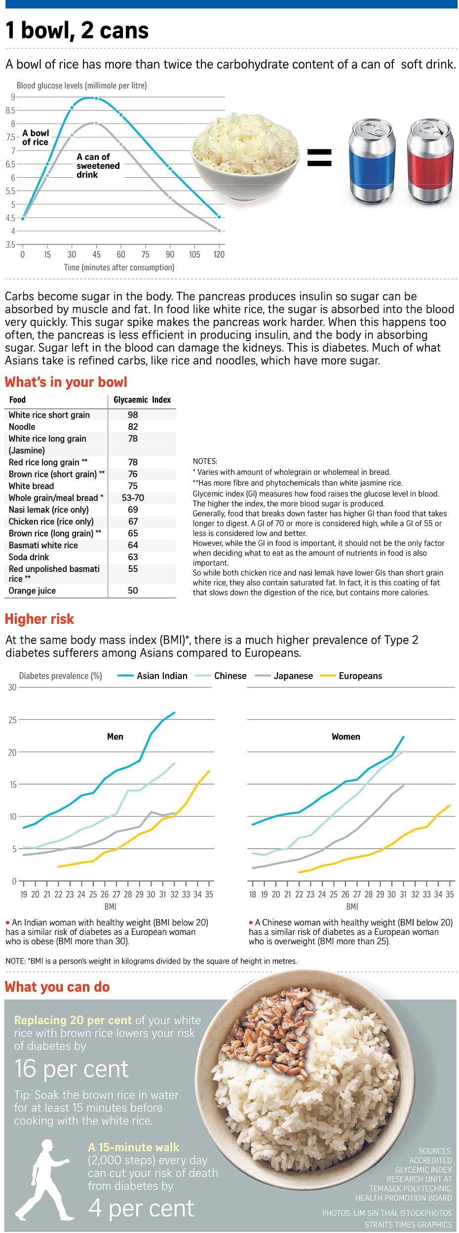 [Image: 160506-rice-and-diabetes-study_carol.jpg]