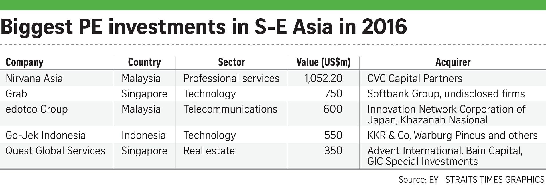S-E Asia PE deal value surges 42%, Companies & Markets News & Top