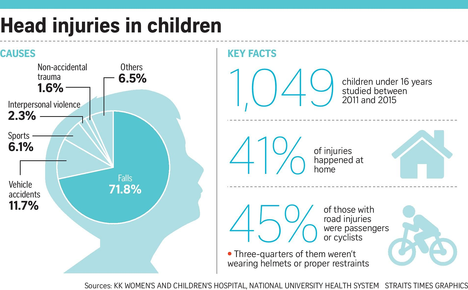 Protect kids from severe injuries, Singapore News & Top Stories ...