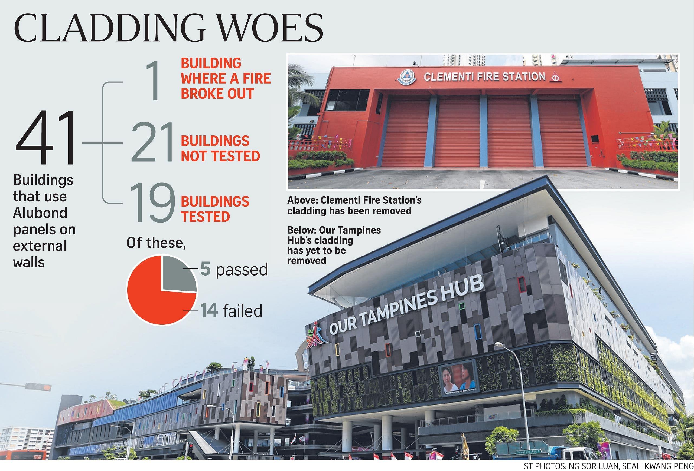 36 buildings using cladding that may not meet standard housing news