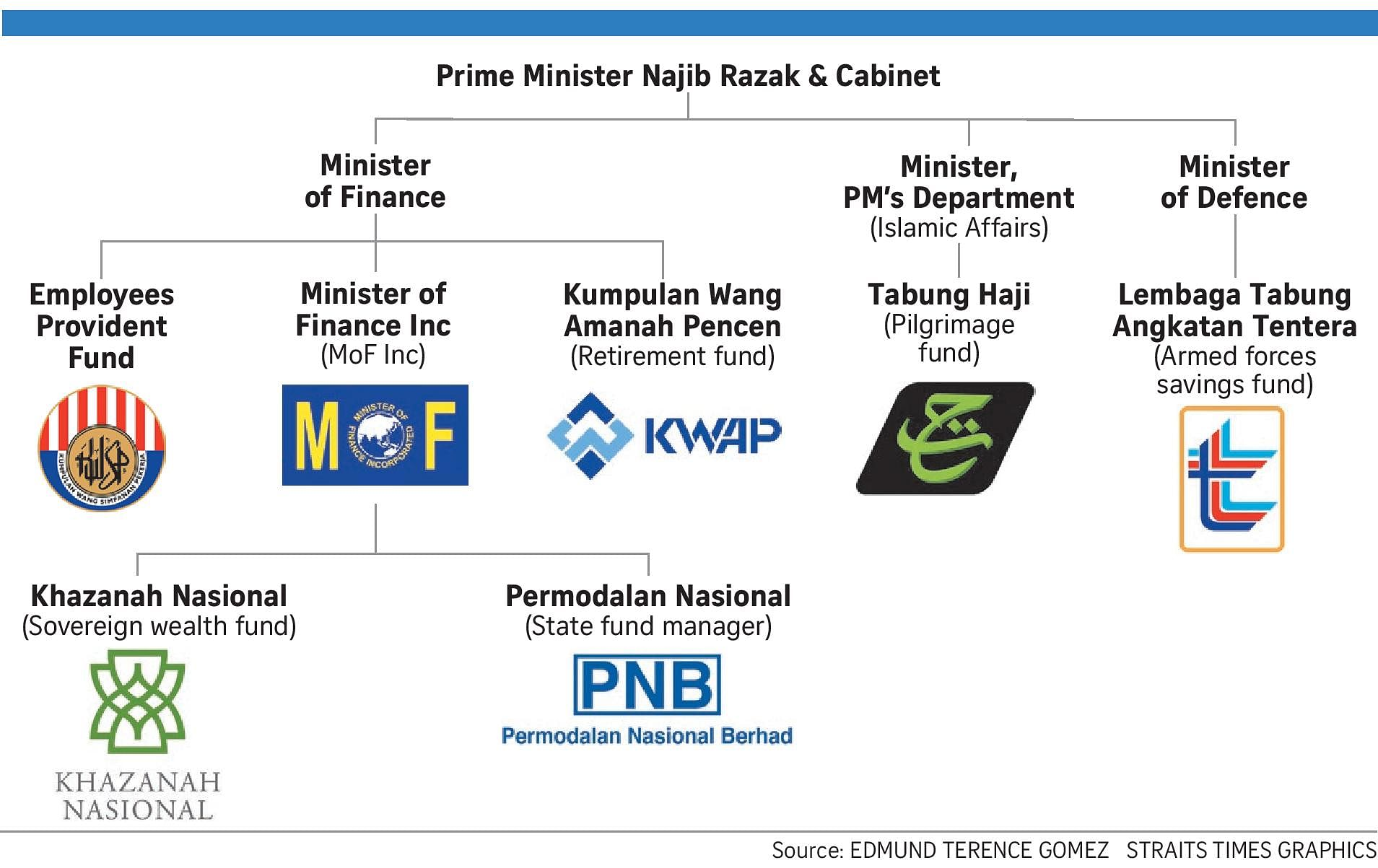 Najib S Hold On Finances Helping Him Stay In Power Se Asia News Top Stories The Straits Times