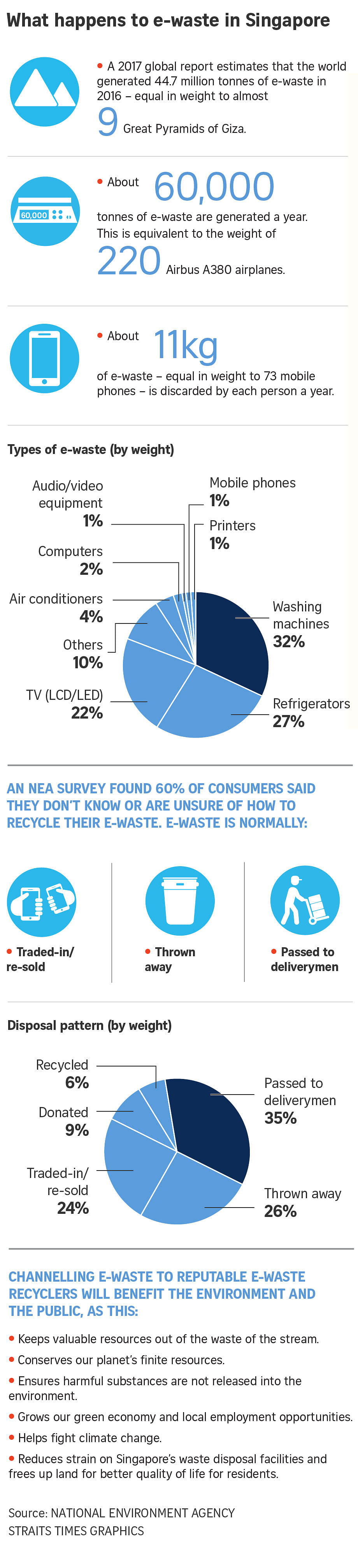 Singapore's mountain of e-waste, Environment News & Top Stories