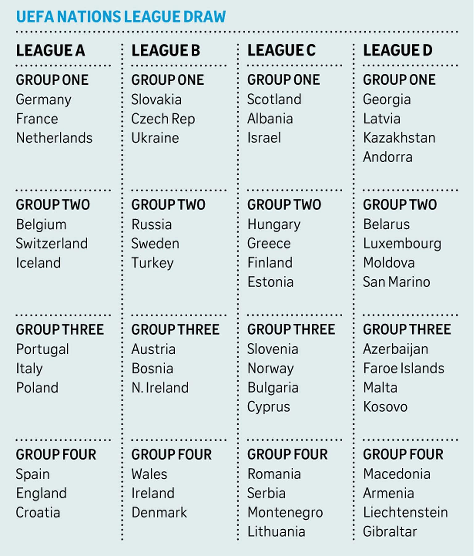 Nations League Offers Alternative Euro 2020 Path Football News
