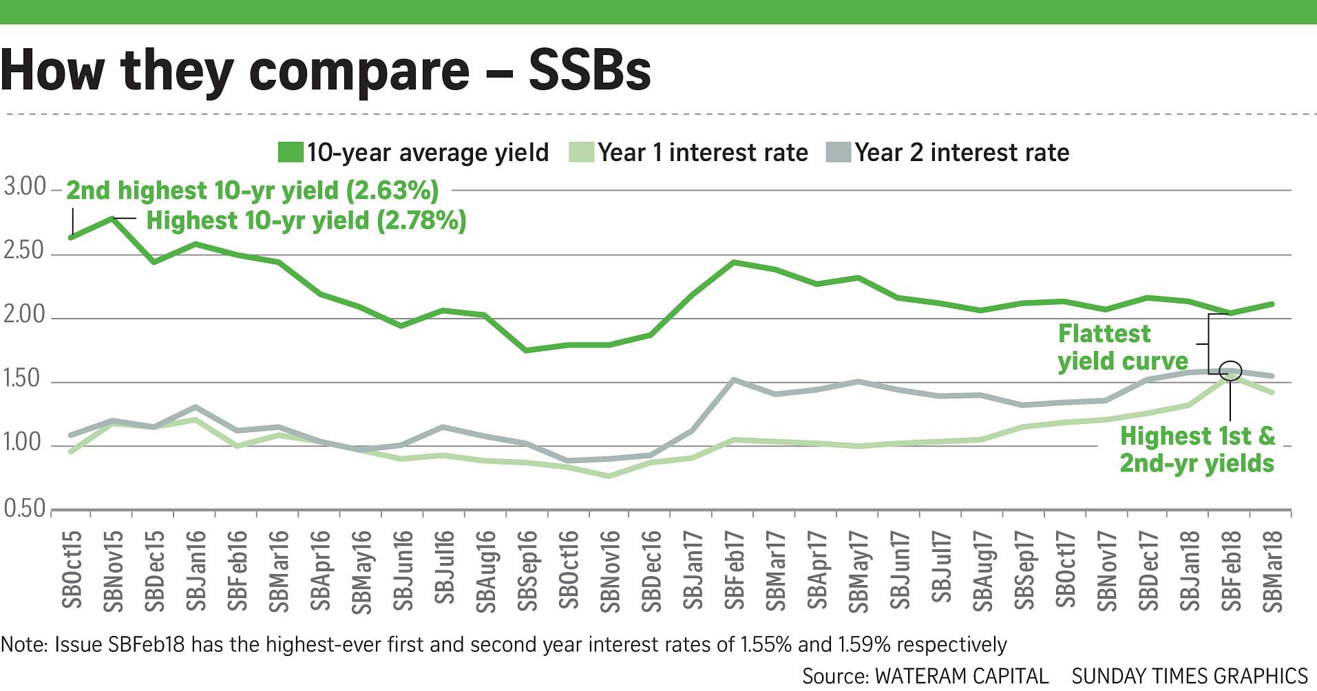 Big demand for Singapore Savings Bonds, Business News & Top
