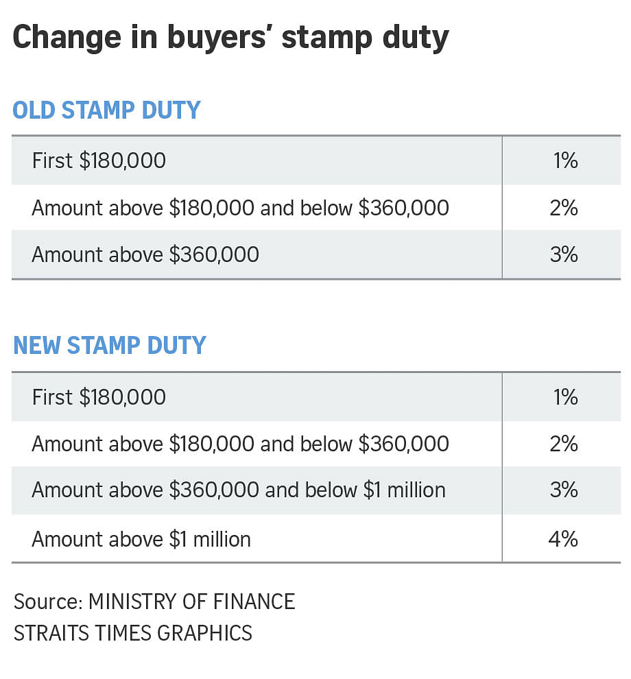 Singapore Budget 2018 Top Marginal Buyer S Stamp Duty To Go Up From 3 To 4 For Residential Properties Worth Over 1 Million Singapore News Top Stories The Straits Times