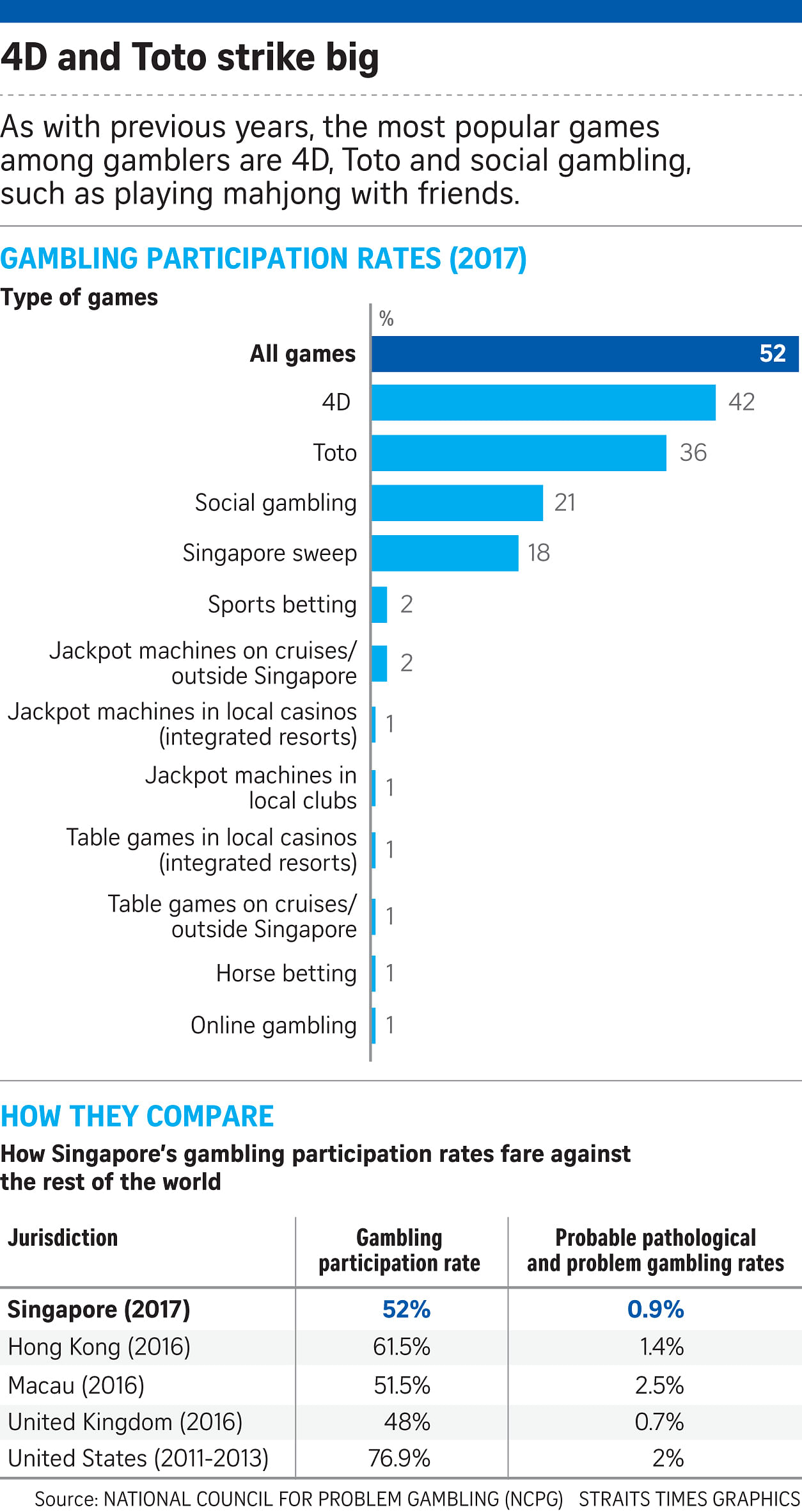 More Singaporeans are gambling: Survey, Singapore News & Top Stories