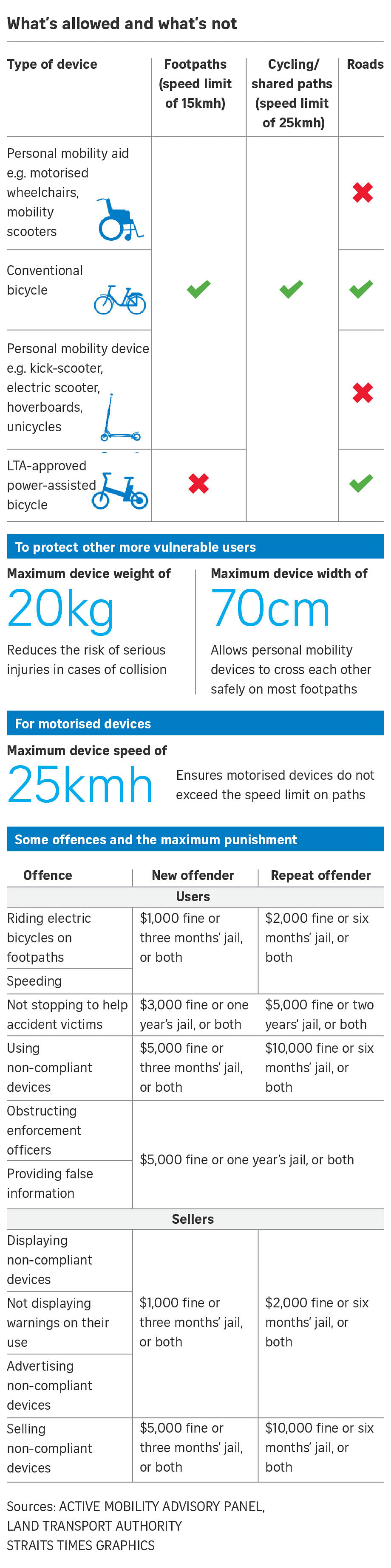 Speed guns deployed to curb reckless riding by e-scooter