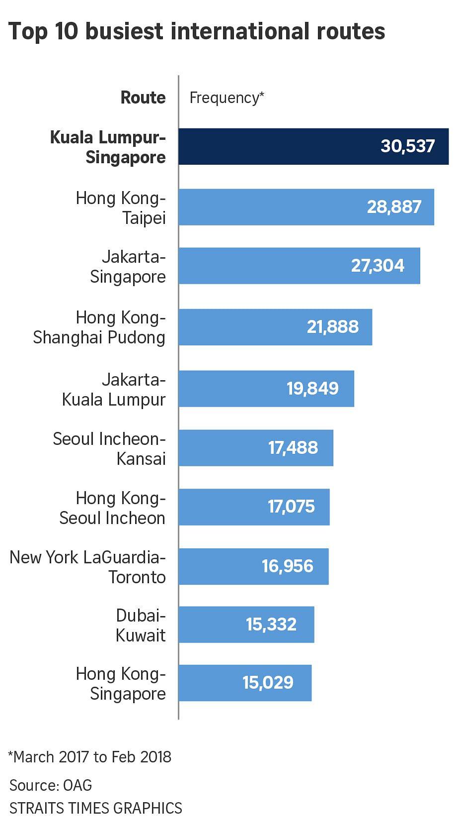 Singapore-Kuala Lumpur is world\'s busiest international air link ...