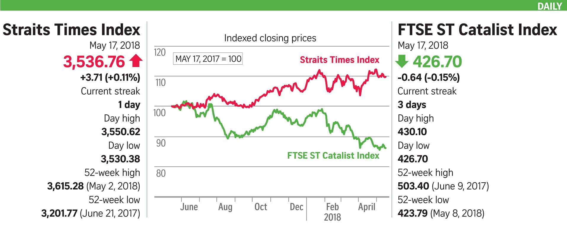 Geopolitics Rising Us Bond Weigh On Sti Companies Markets News