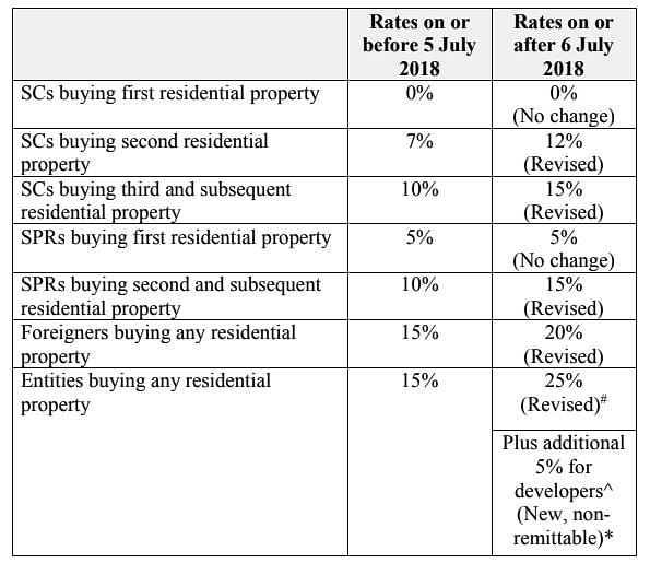 Higher Stamp Duty Rates For Home Purchases And Tighter Loan Limits Property News Top Stories The Straits Times