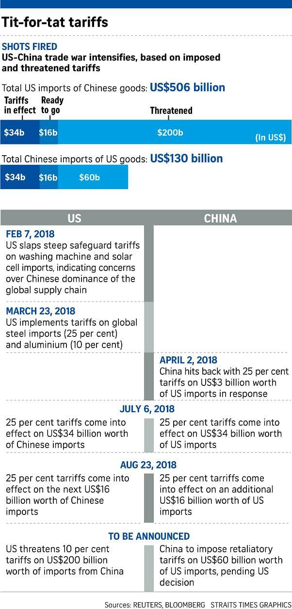 US, China impose more tit-for-tat tariffs, escalating trade