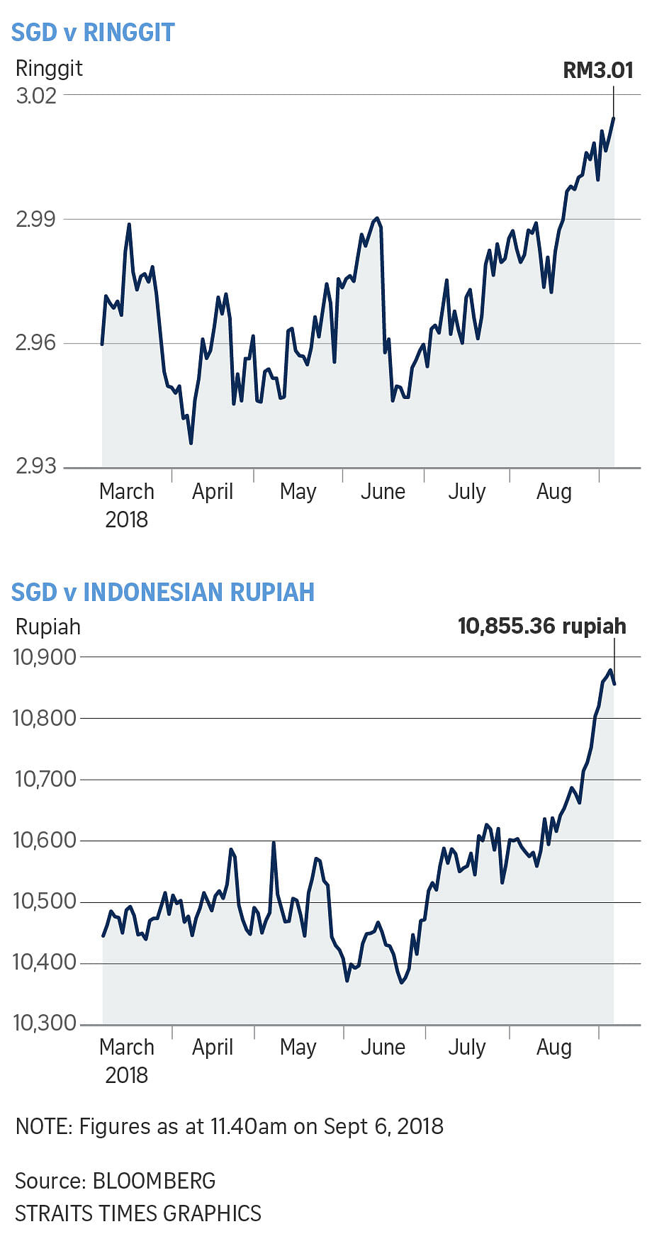 Indonesia raises import taxes on 1,000-plus goods to support