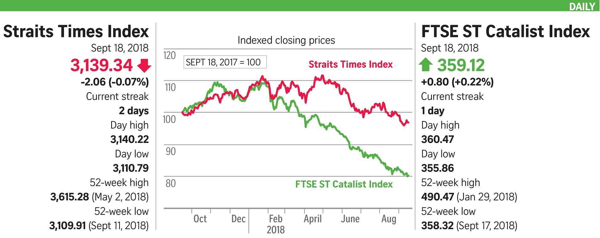 Asia Markets Largely Shrug Off Tariffs Threat Companies Markets