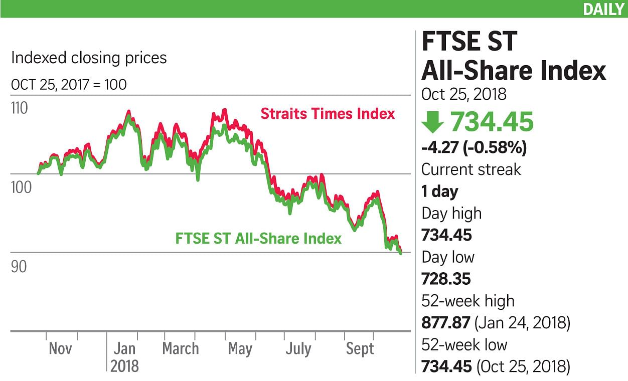Asian markets fall after Wall Street sell-off, Companies & Markets