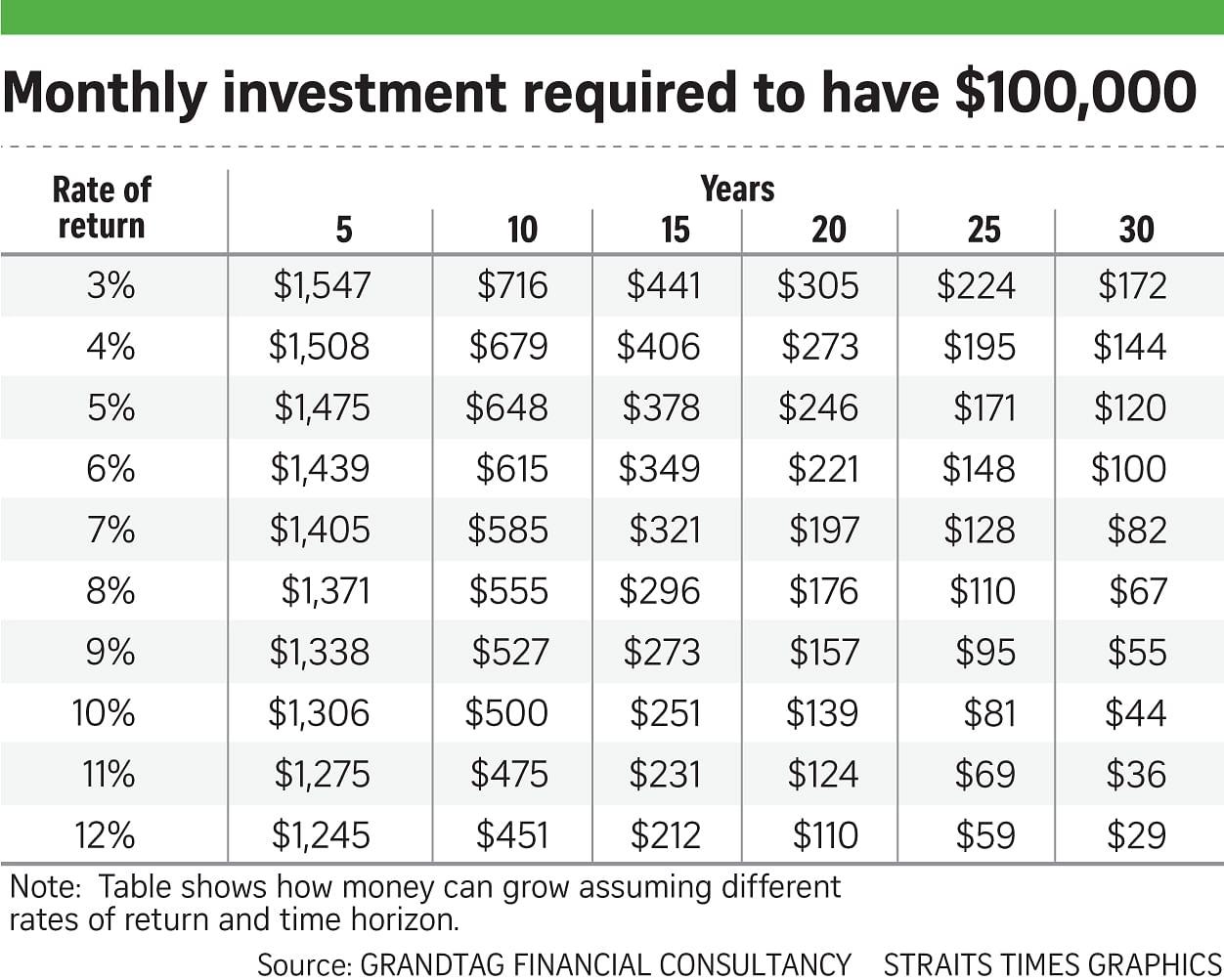 9 financial planning tips for millennials, Invest News & Top
