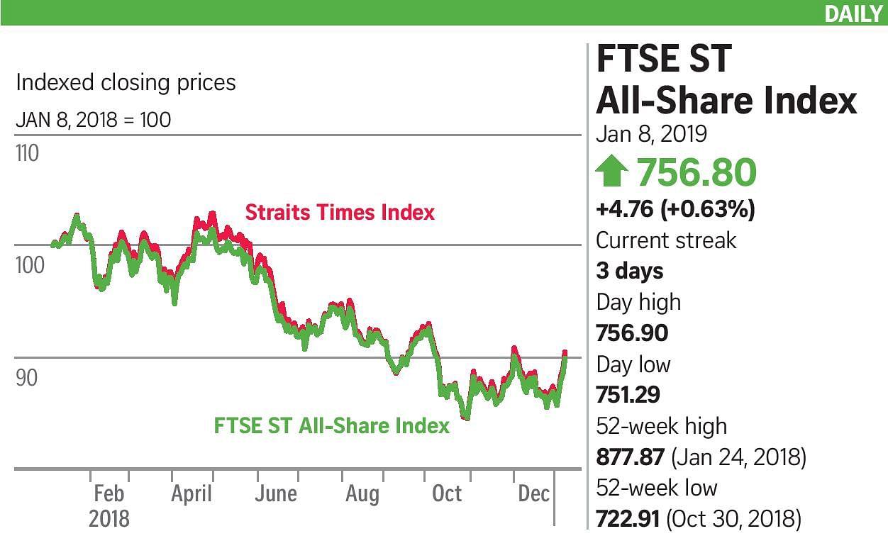 STI bucks trend as regional cheer fades, Companies & Markets