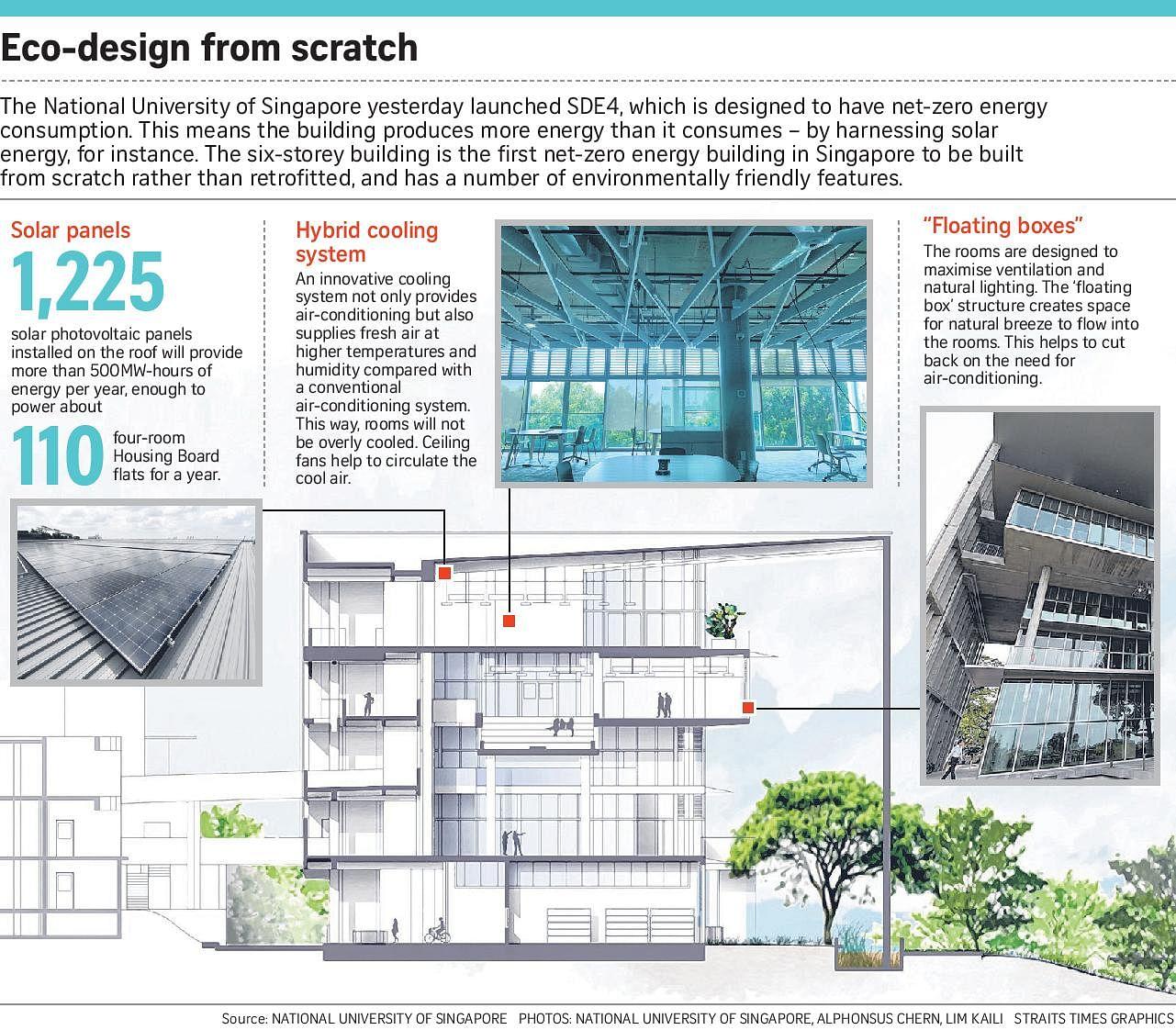 NUS launches net-zero energy building, Environment News & Top