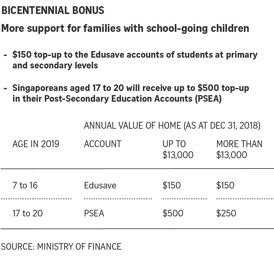 Singapore Budget 2019: $1 1b Bicentennial Bonus for Singaporeans