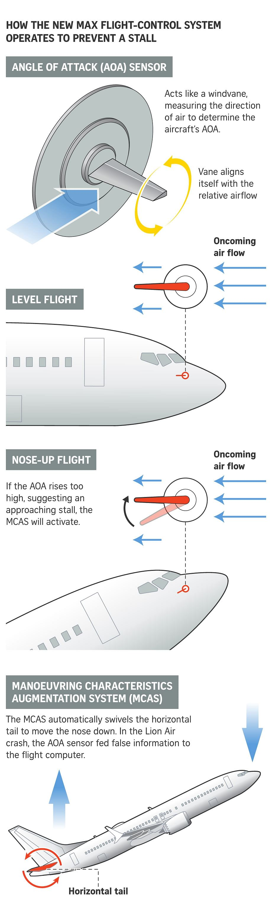 Ethiopian crash involving Boeing 737 Max 8: 6 things to know