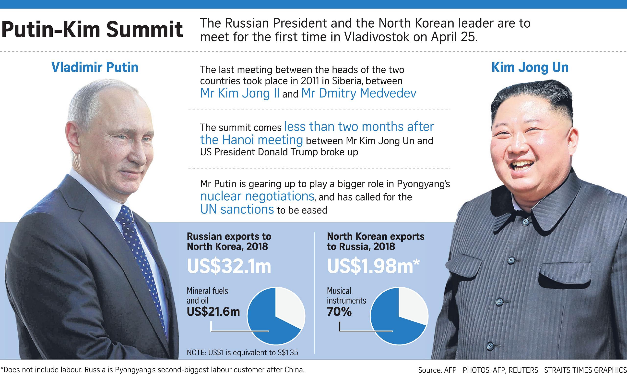 Kim Jong Un woos Putin as North Korean labourers toil in