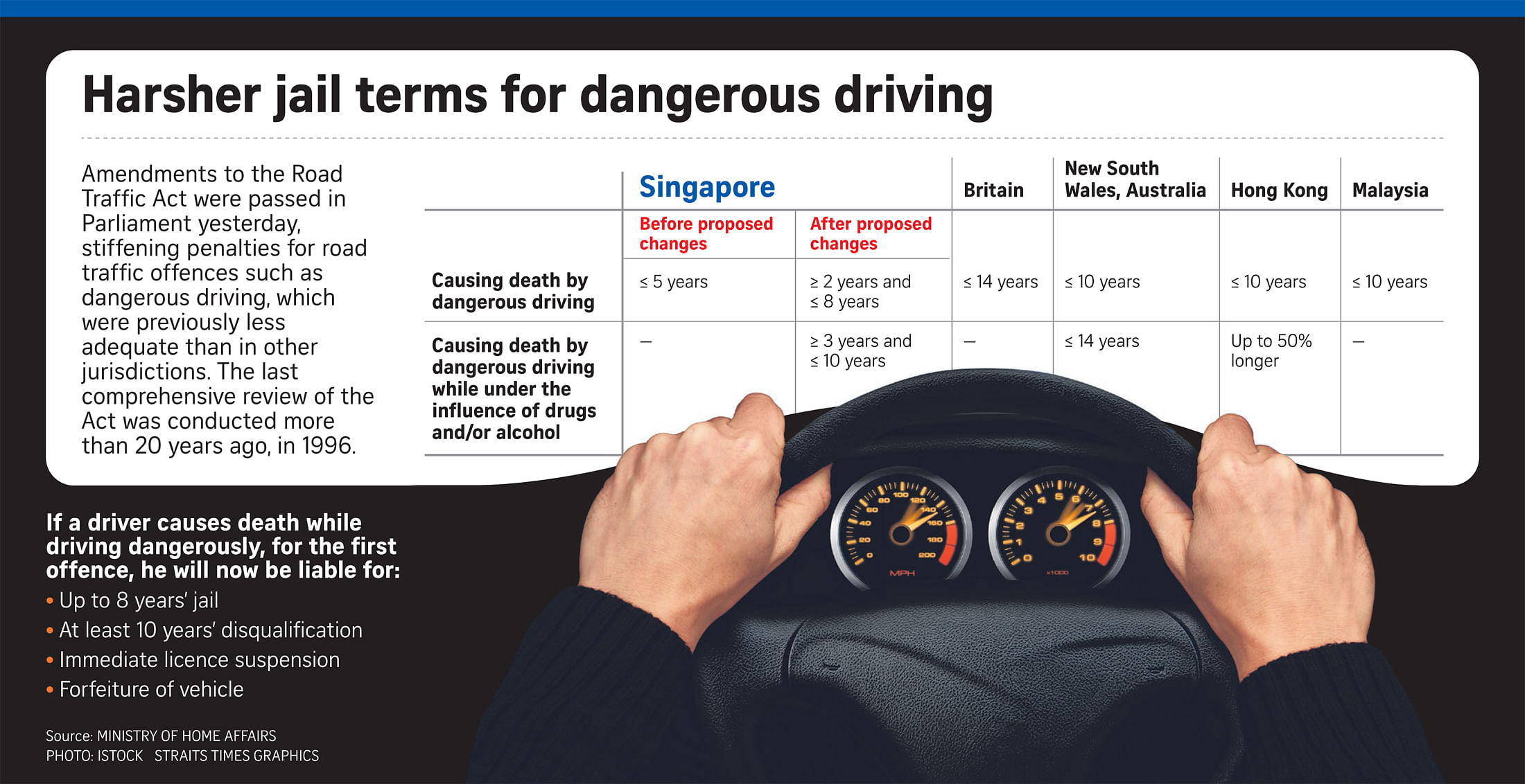 Irresponsible drivers to face longer jail terms, stiffer fines www