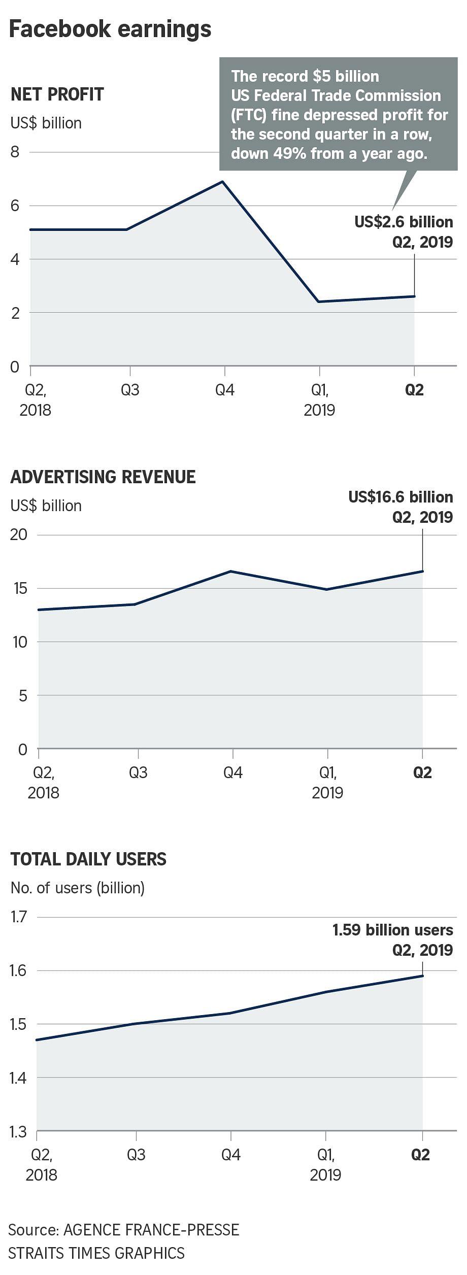 Legal woes dent Facebook's Q2 profit but revenue, user base