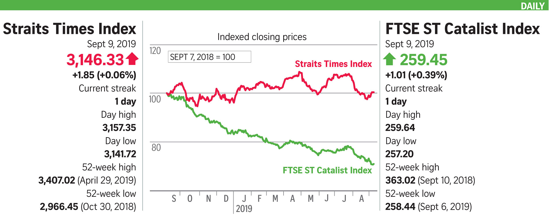 STI bucks regional trend to stay flat, Business News & Top