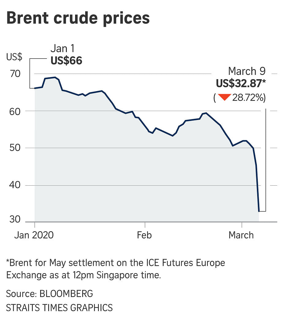 Oil Dives 31 In Worst Loss Since 1991 Gulf War As All Out Price War Erupts Companies Markets News Top Stories The Straits Times