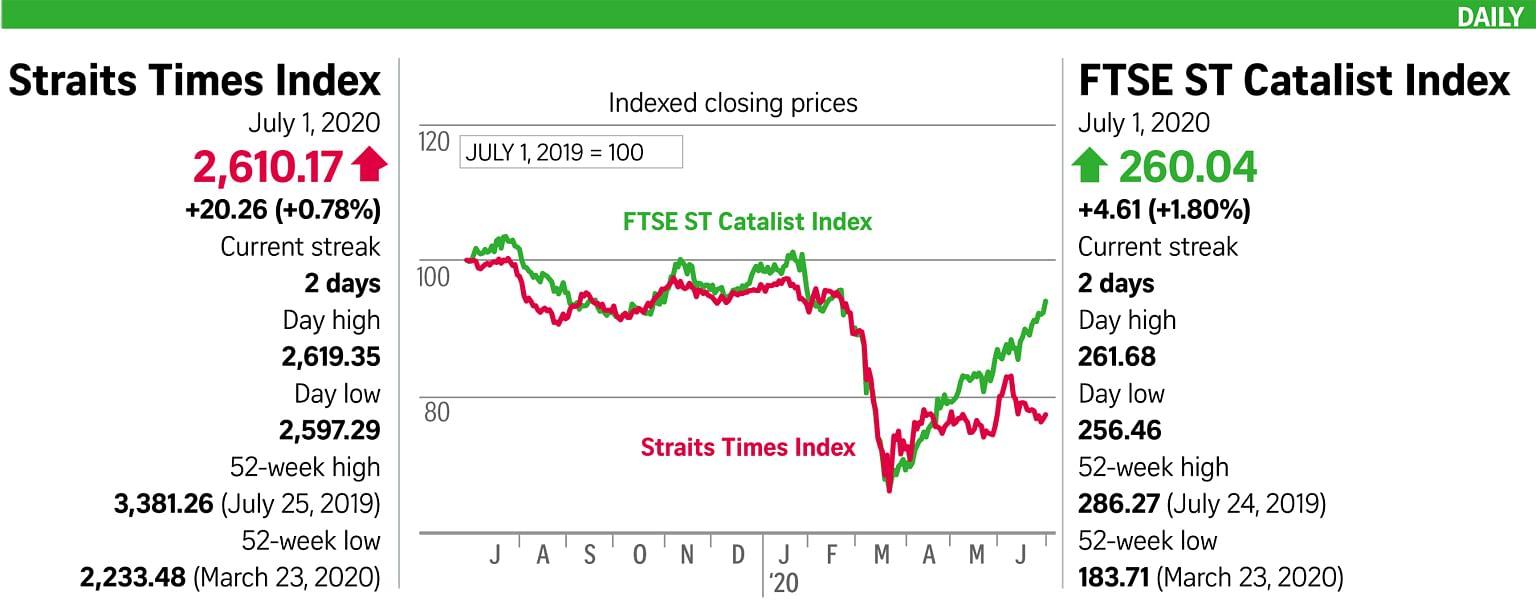 S'pore shares up despite light trading interest
