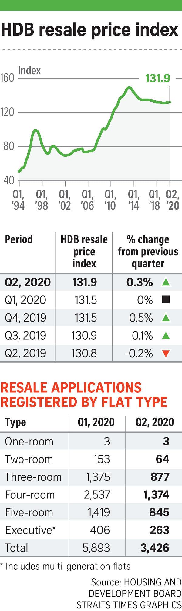 HDB flat resale volume plunges 41.9% in Q2