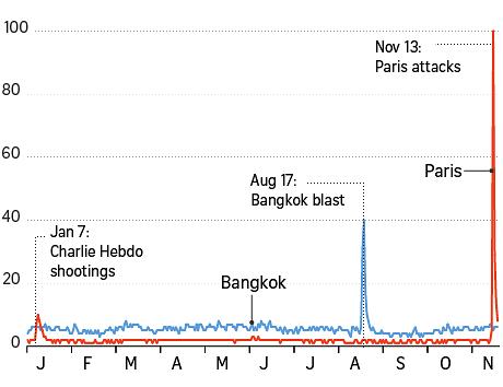 Paris attacks vs Bangkok blast