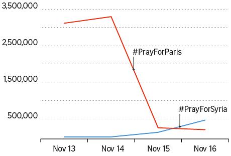 #PrayForSyria overtook #PrayForParis
