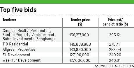 Choa Chu Kang EC site attracts surprise 11 bids, Business
