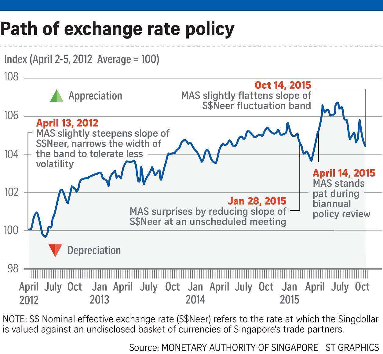 MAS slows pace of Singdollar gain 'slightly', Business ... - photo#47