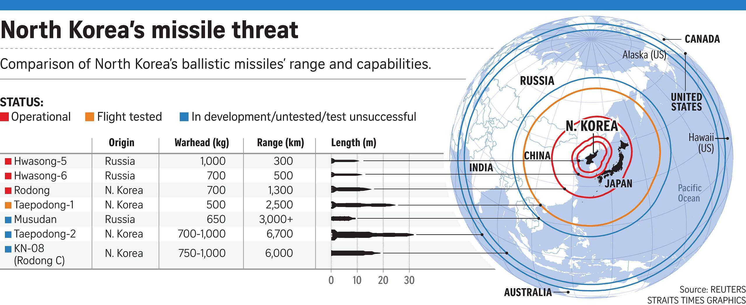 Resultado de imagen para scud missile north korea