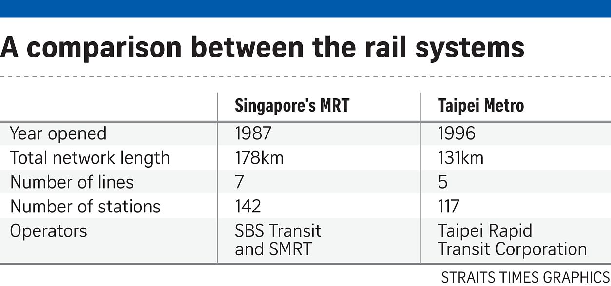 Khaw urges SBS, SMRT to emulate Taipei metro, Transport News