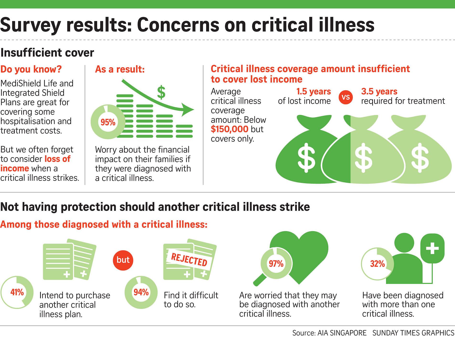 Critical Illness Cover