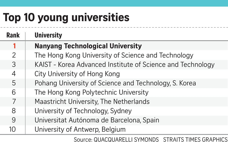 Irish universities drop in world's top 200 research universities rankings