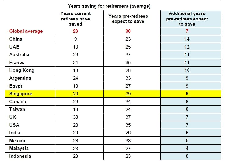 Singaporeans have to save 9 years longer for retirement than